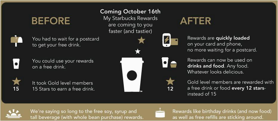 starbucks rewards changed to offer digital rewards