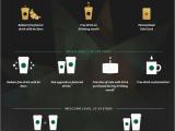Starbucks Gold Card Birthday Reward 5 Ways My Starbucks Rewards is Taking Over Apac Rms