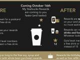 Starbucks Gold Card Birthday Reward Starbucks Rewards Changed to Offer Digital Rewards